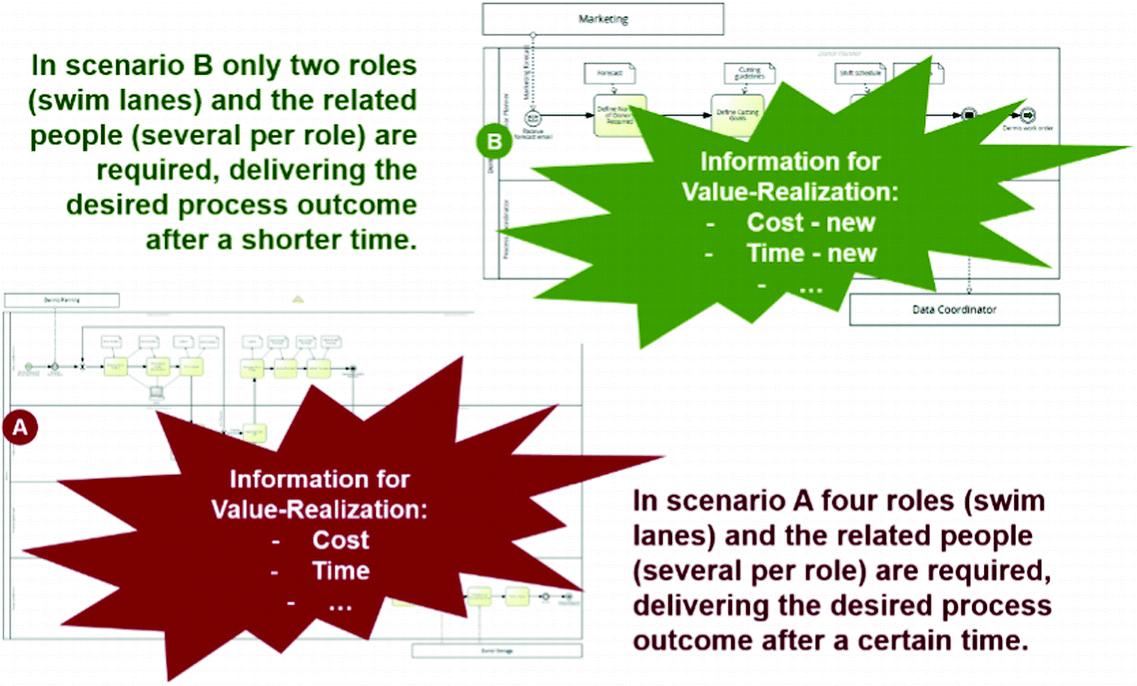 Value-Driven Robotic Process Automation (RPA) | SpringerLink
