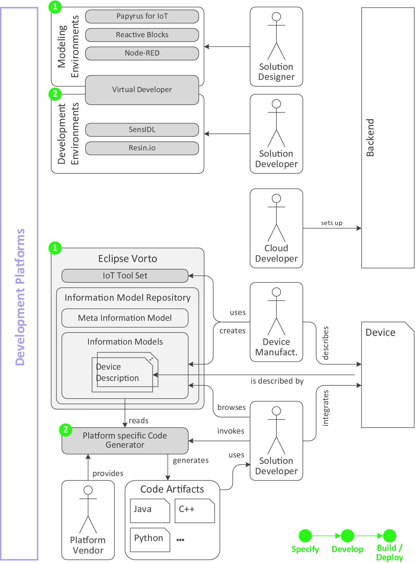 A Review of IoT Technologies, Standards, Tools, Frameworks