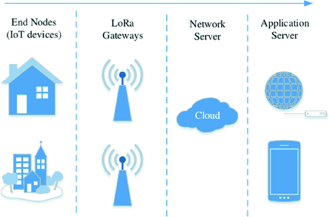 The Internet of Things LoRaWAN Technologies in Academia: A Case