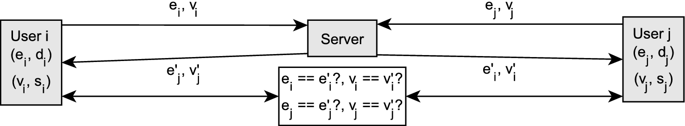 End-to-End Encryption Schemes for Online Social Networks