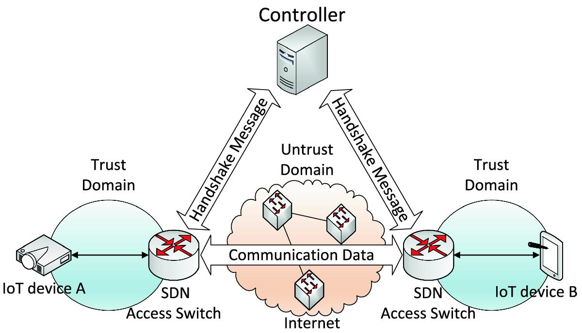 TLShps: SDN-Based TLS Handshake Protocol Simplification for