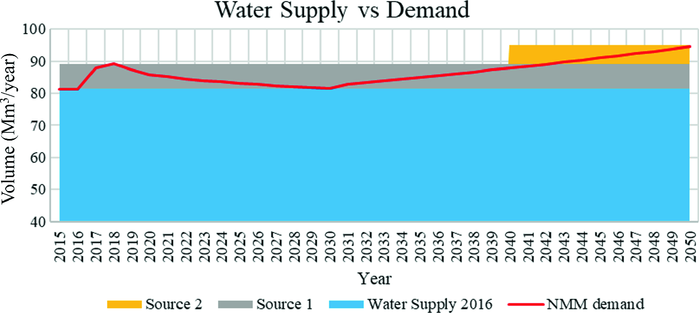 Status of Regional Drinking Water Services in Nuevo Leon