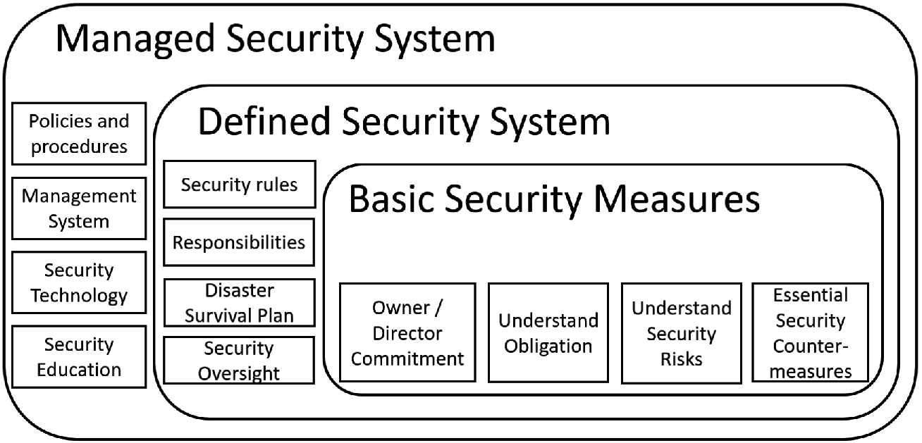 Survey and Guidelines for the Design and Deployment of a Cyber