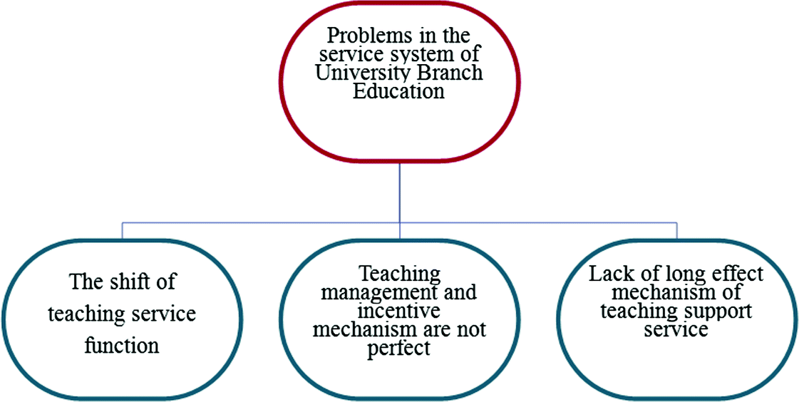 Study on the College Teaching Support Service System Based