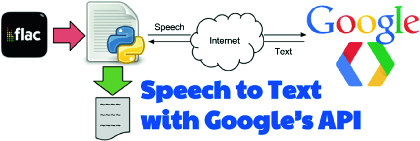 Kaldi Speech Recognition Android