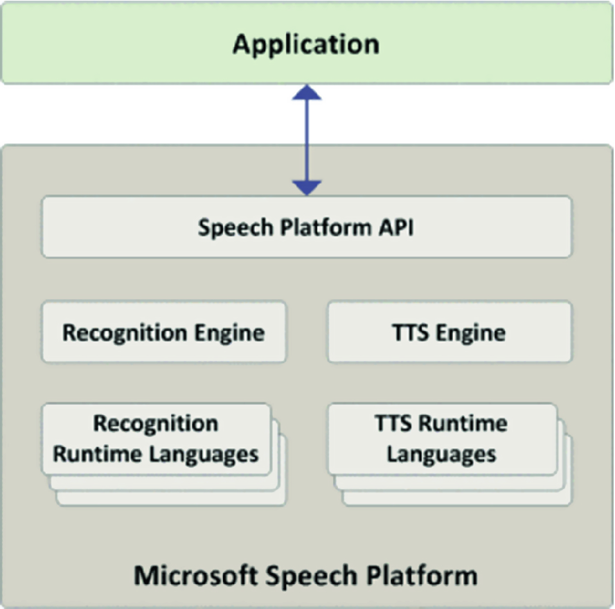 The Analysis on Commercial and Open Source Software Speech