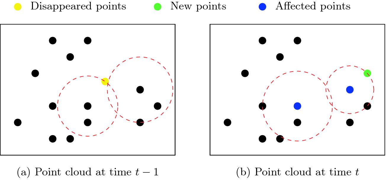 A K-Nearest Neighbours Based Inverse Sensor Model for Occupancy