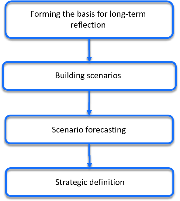 Strategic Prospective: Definitions and Key Concepts