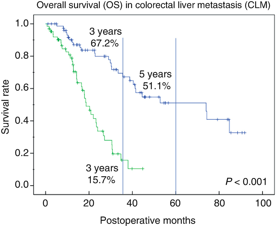 Surgical Outcome Of Colorectal Cancer Liver Metastases In Our Facility Efficacy Of Conversion Surgery In Initially Unresectable Colorectal Liver Metastases Springerlink