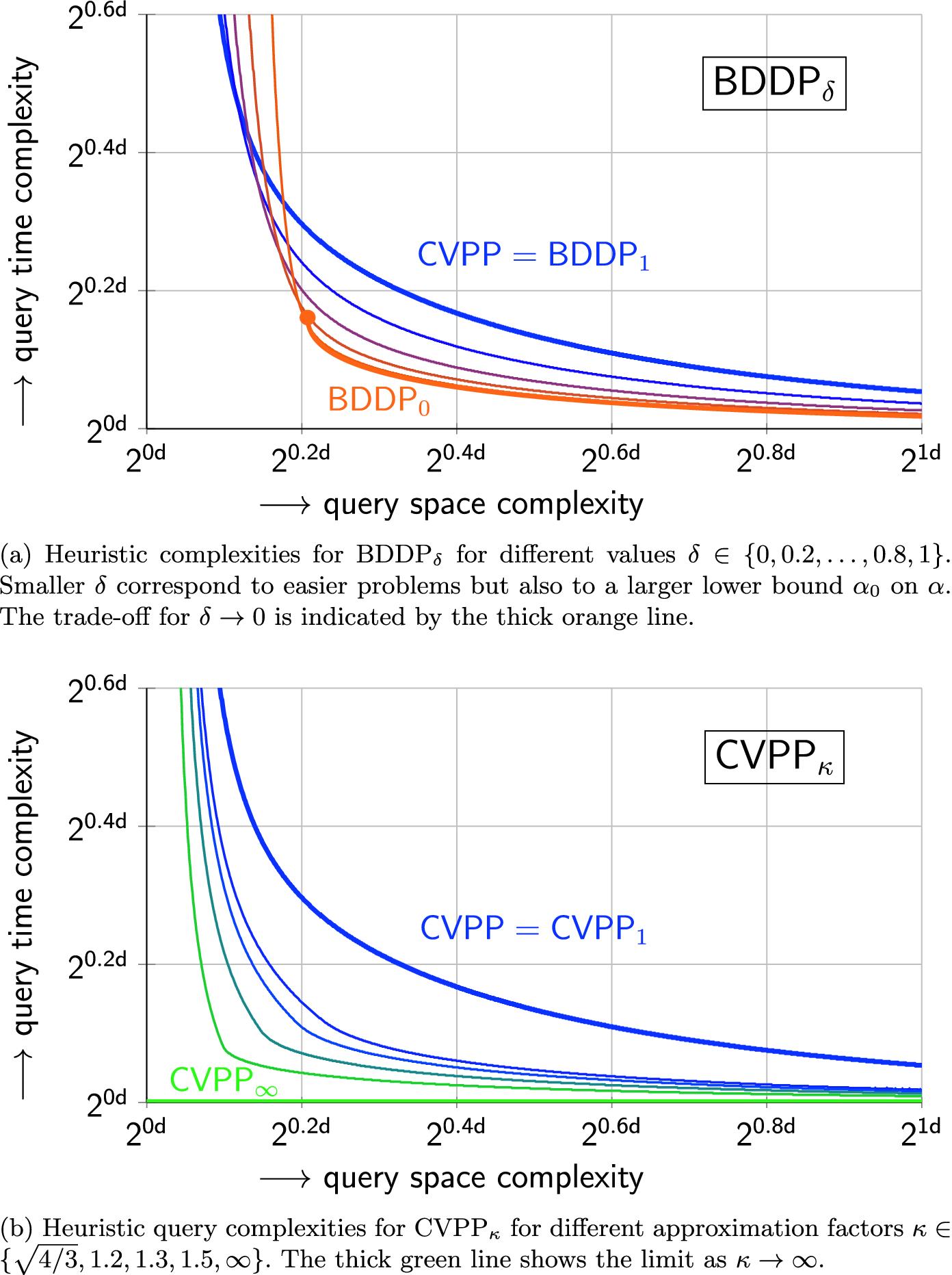 Finding Closest Lattice Vectors Using Approximate Voronoi