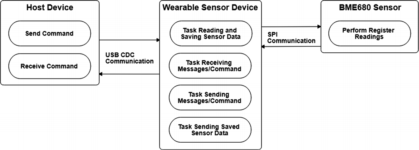 Implementation of a Compact Wearable Temperature, Pressure, Humidity