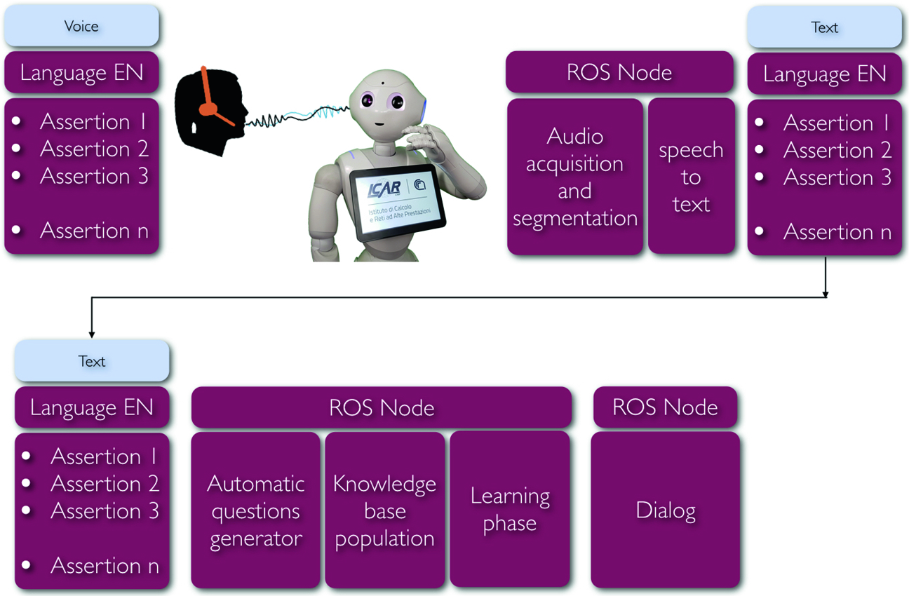 An Automatic System for Learning and Dialogue Based on