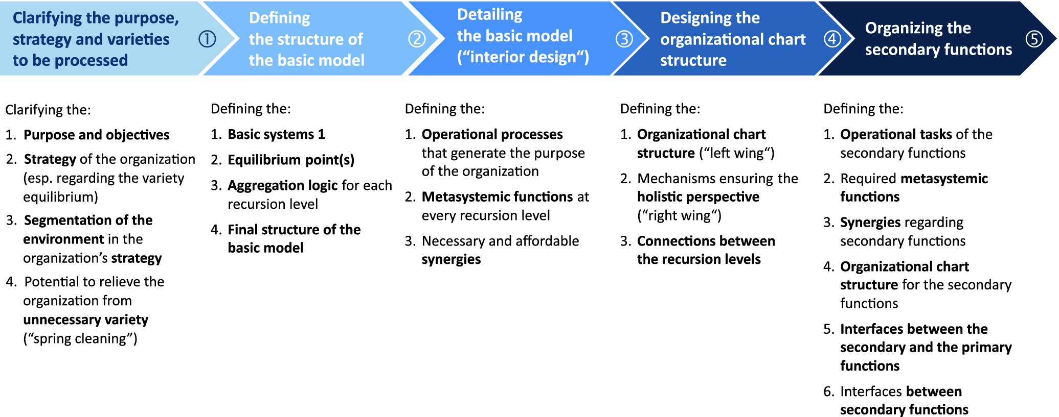 An Organization Is Not A Model Railway Thoughts About The Design Of Organizational Structures Springerlink