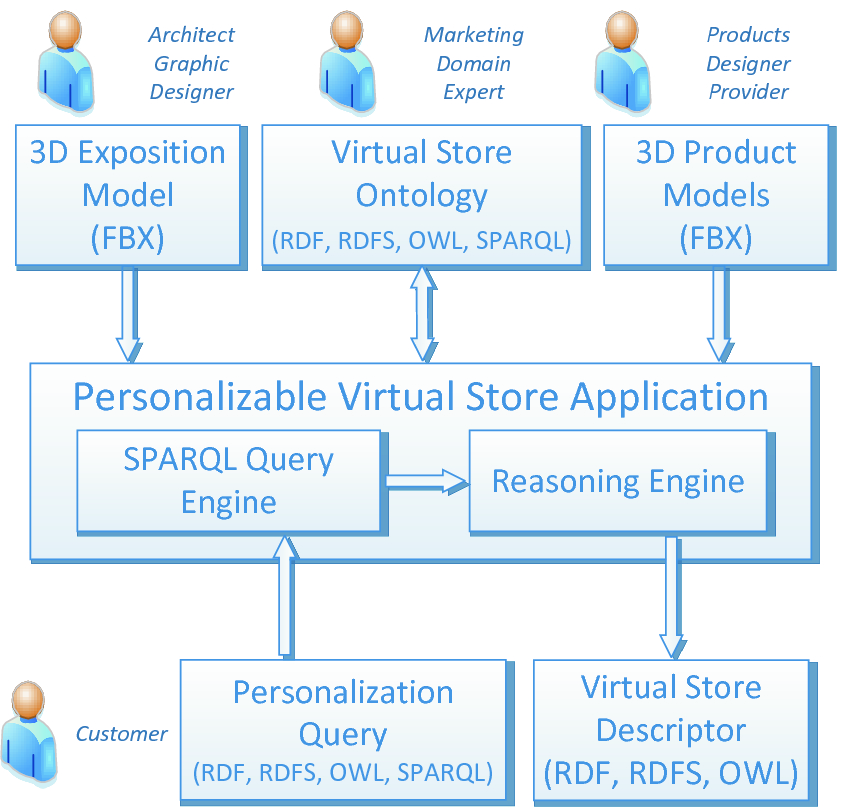 Semantic Contextual Personalization of Virtual Stores
