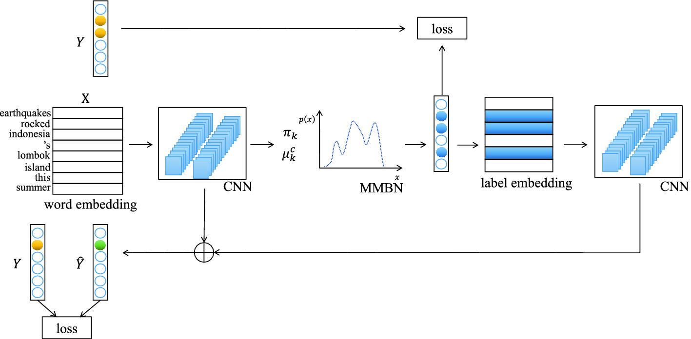 MBMN: Multivariate Bernoulli Mixture Network for News Emotion
