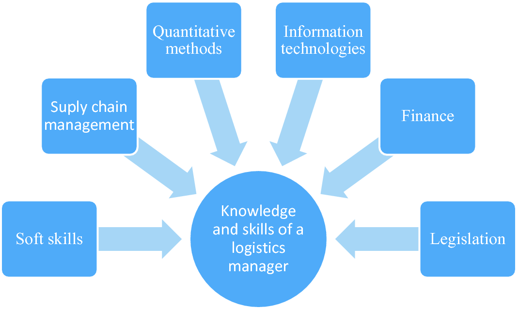 Knowledge And Skills Of A Logistics Manager Required By The
