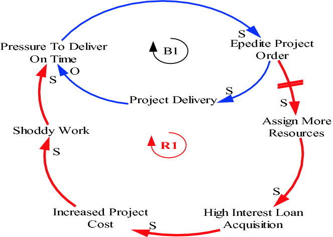A Systems Thinking Approach to Construction Project