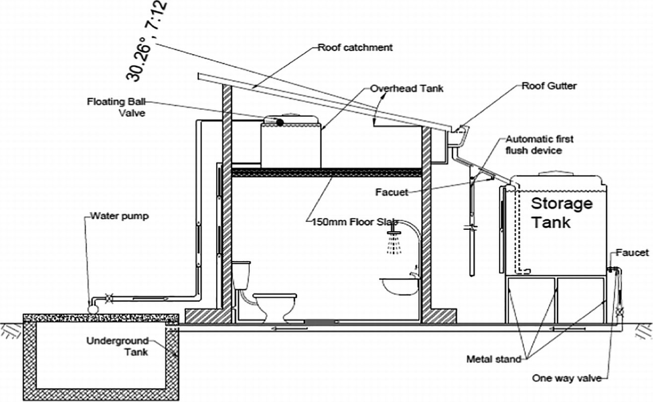 Sustainable Water Supply in Buildings Through Rooftop