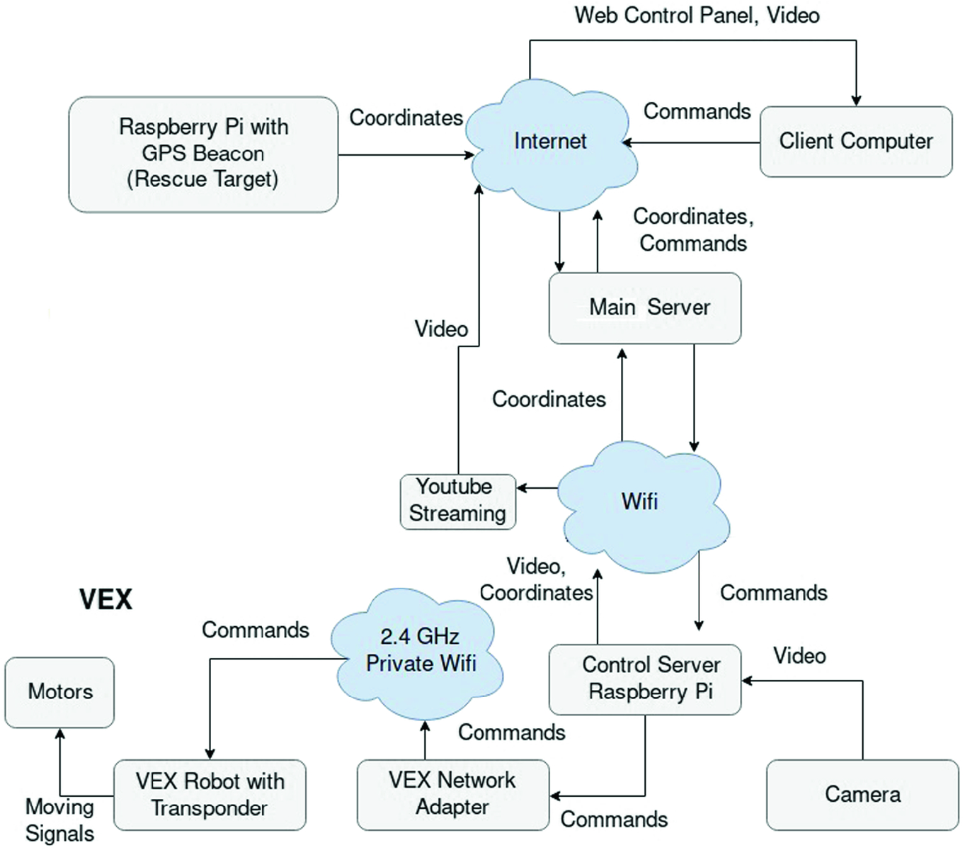 Integration of Senior Software Project Courses in an