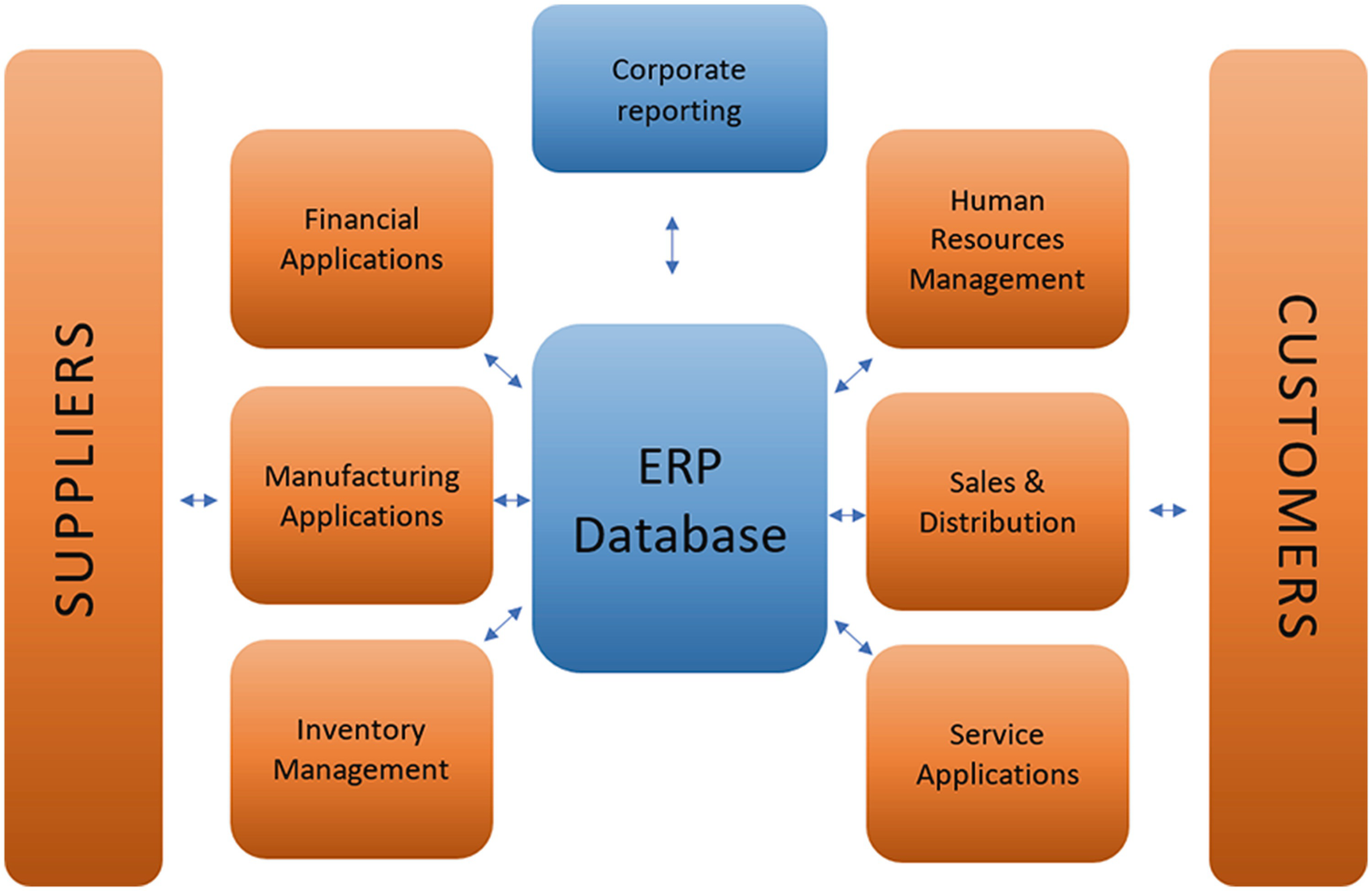 View What Modifies Existing Software According To The Business's Or User's Requirements?  Pictures