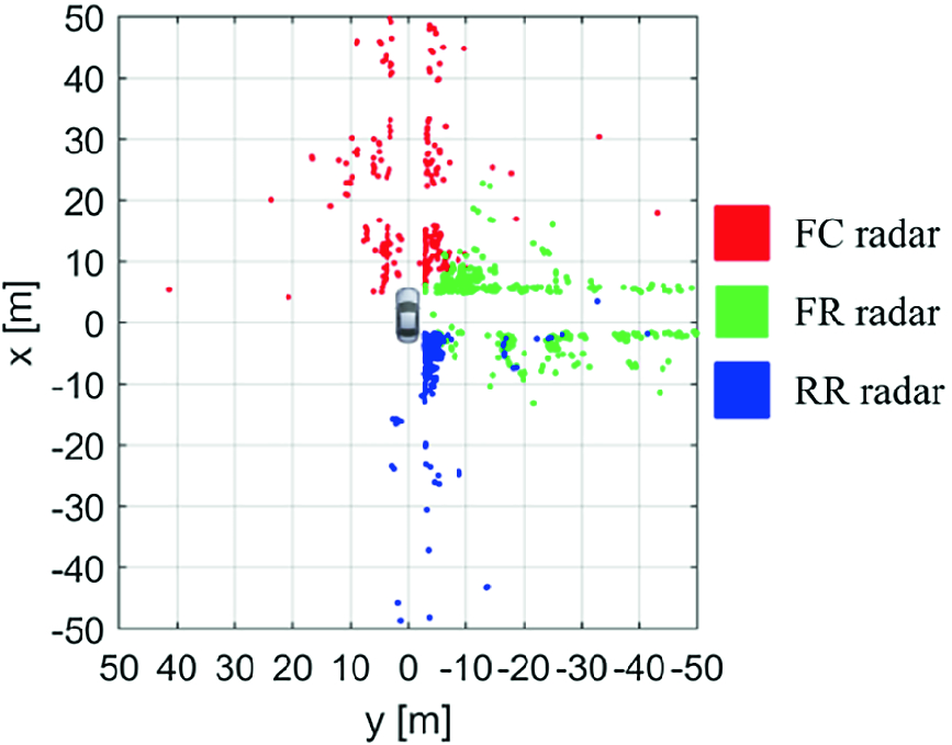 Static Environment Perception Based on High-Resolution
