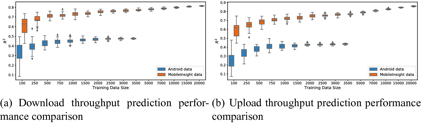 Enhanced Cellular Bandwidth Prediction for Highly Automated