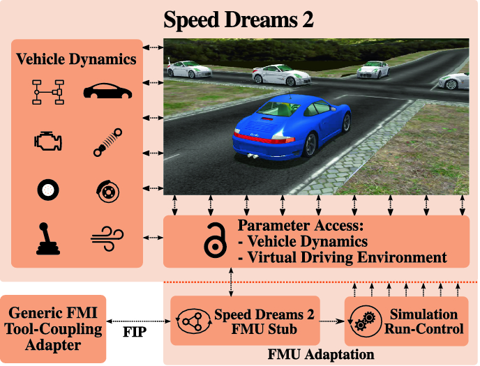A Multi-domain Co-simulation Ecosystem for Fully Virtual