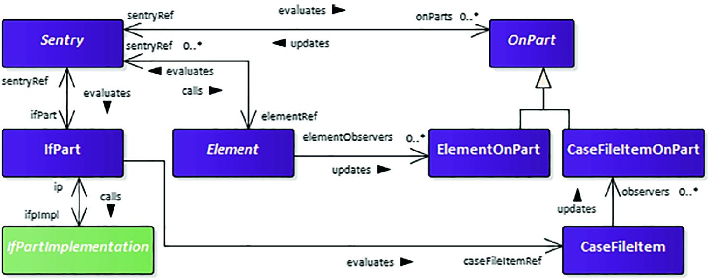 A Java-Based Framework for Case Management Applications