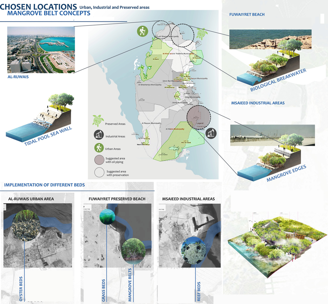 Blue Design for Urban Resilience in Drylands: The Case of