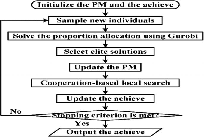 A Decomposition-Based Hybrid Estimation of Distribution