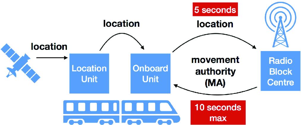 Modelling and Analysing ERTMS L3 Moving Block Railway Signalling ...