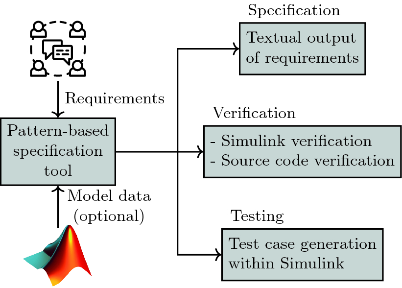 Multiple Analyses, Requirements Once: | SpringerLink