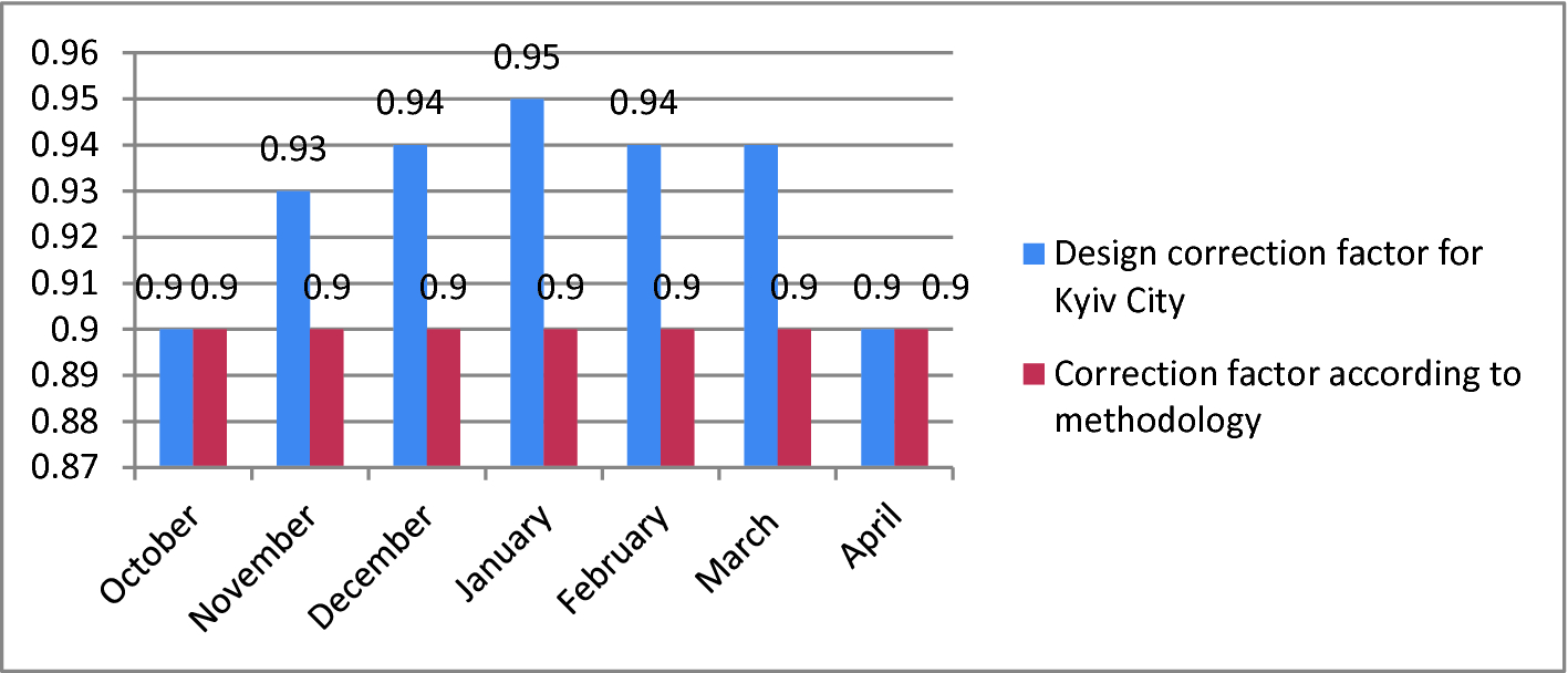 Correction Factors for the Calculation of Consumable Heat Energy ...