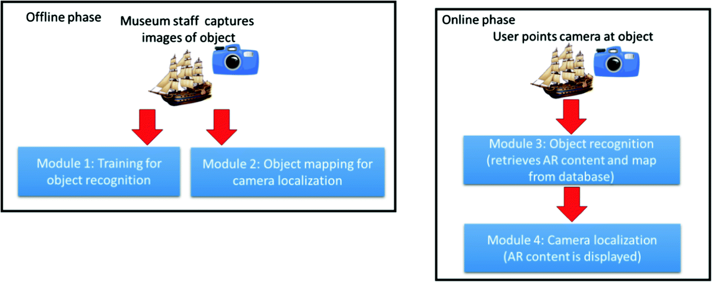 A Scene-Based Augmented Reality Framework for Exhibits