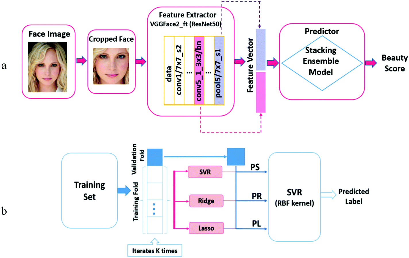 Female Facial Beauty Analysis Using Transfer Learning and