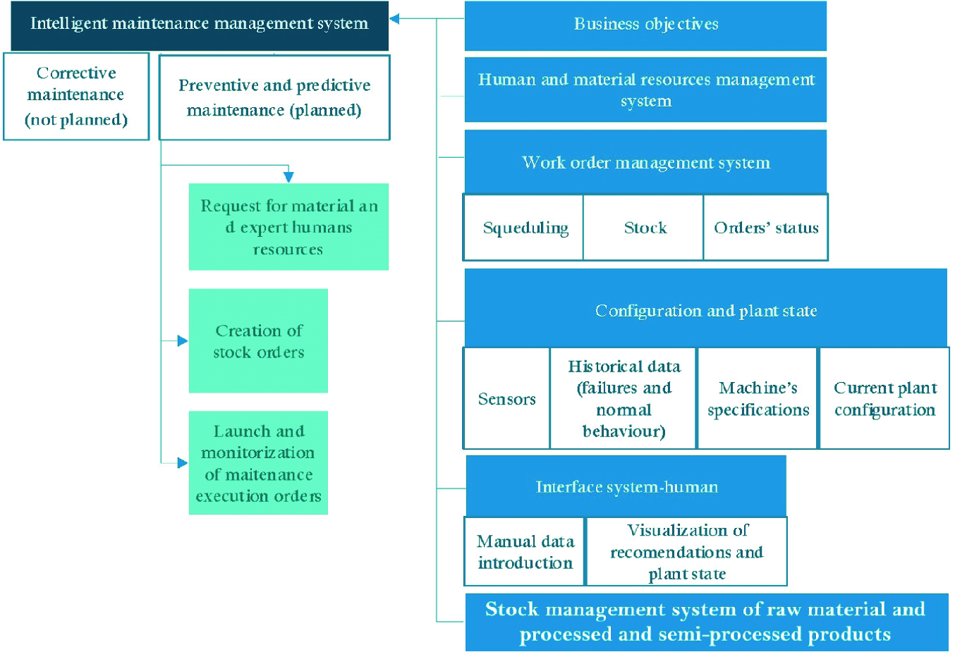 Requirements for an Intelligent Maintenance System for