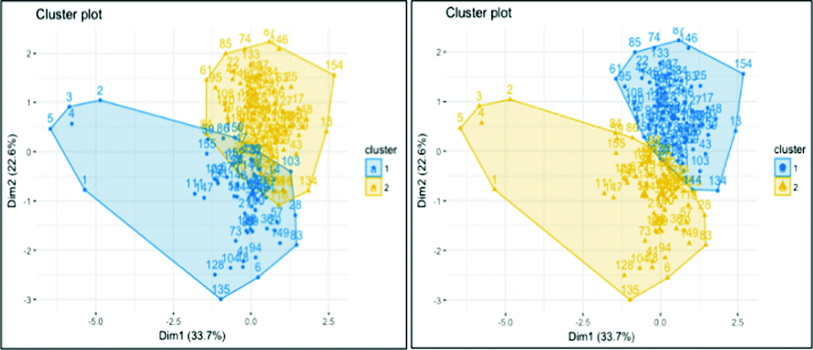 Dynamic Clustering of PI-Hubs Based on Forecasting Demand in ...