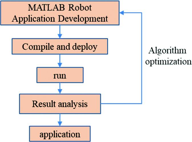 DOREP: An Educational Experiment Platform for Robot Control