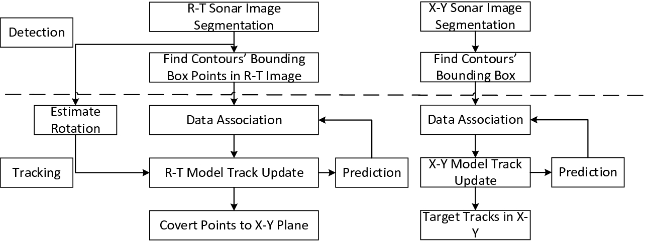 Improved Multi-object Tracking Algorithm for Forward Looking