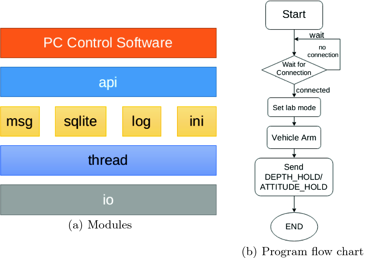 Autopilot System of Remotely Operated Vehicle Based on