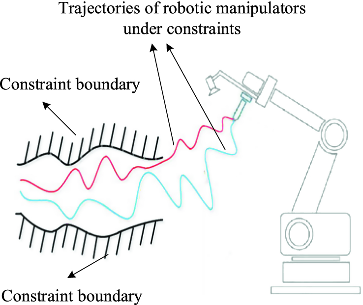 Fault-Tolerant Control of Robotic Manipulators With/Without Output