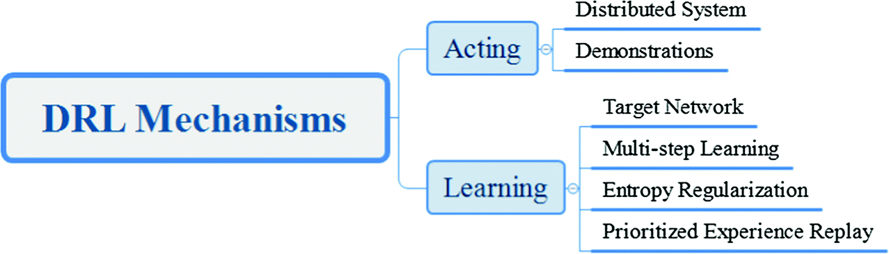 A Hybrid Deep Reinforcement Learning Algorithm for