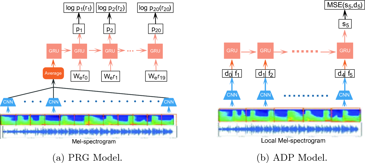 Towards Deep Learning Based Robot Automatic Choreography
