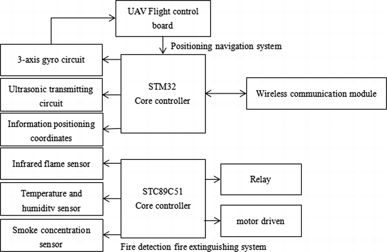 Development of Four Rotor Fire Extinguishing System for