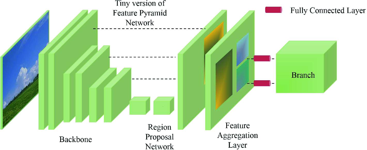 Neural Network Based Electronics Segmentation | SpringerLink