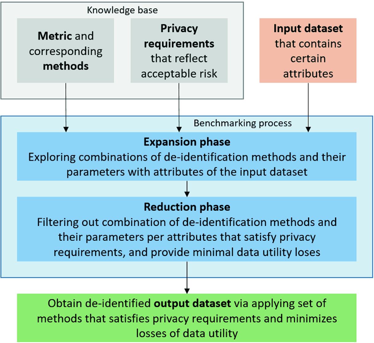 A Data Utility-Driven Benchmark for De-identification