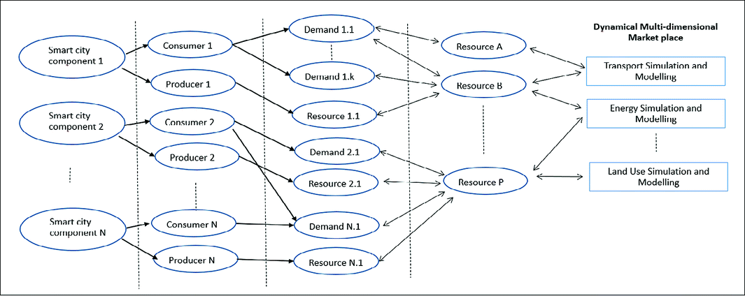 Development of Resource-Demand Networks for Smart Cities 5.0 ...