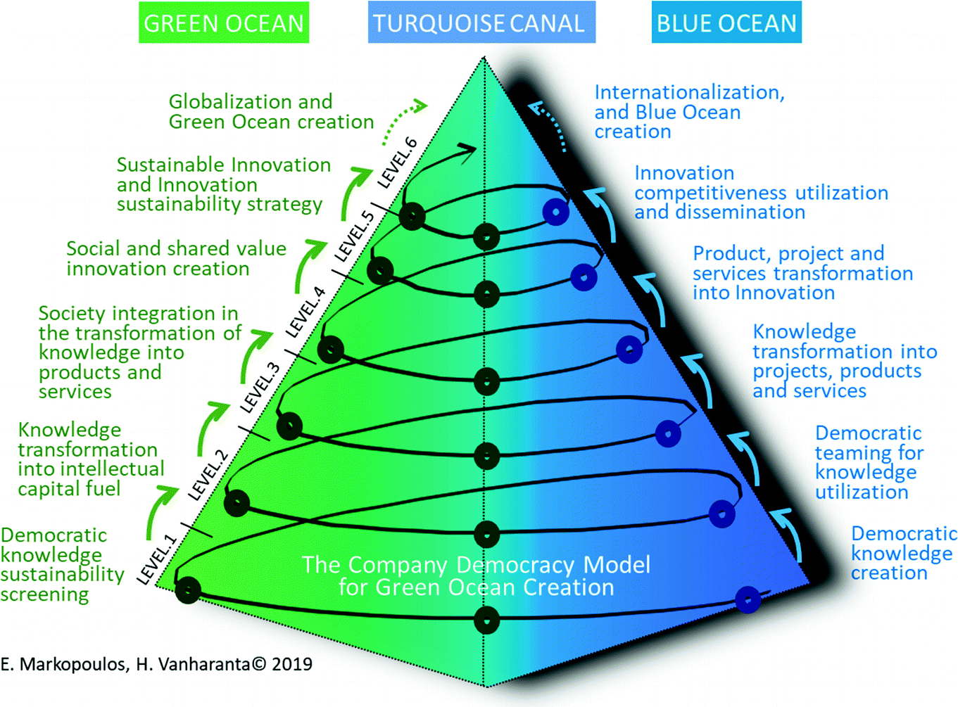 Green Ocean Strategy: Democratizing Business Knowledge for