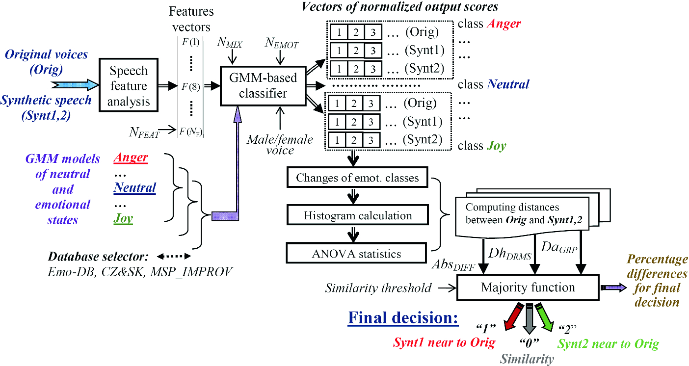 Evaluation of Synthetic Speech by GMM-Based Continuous
