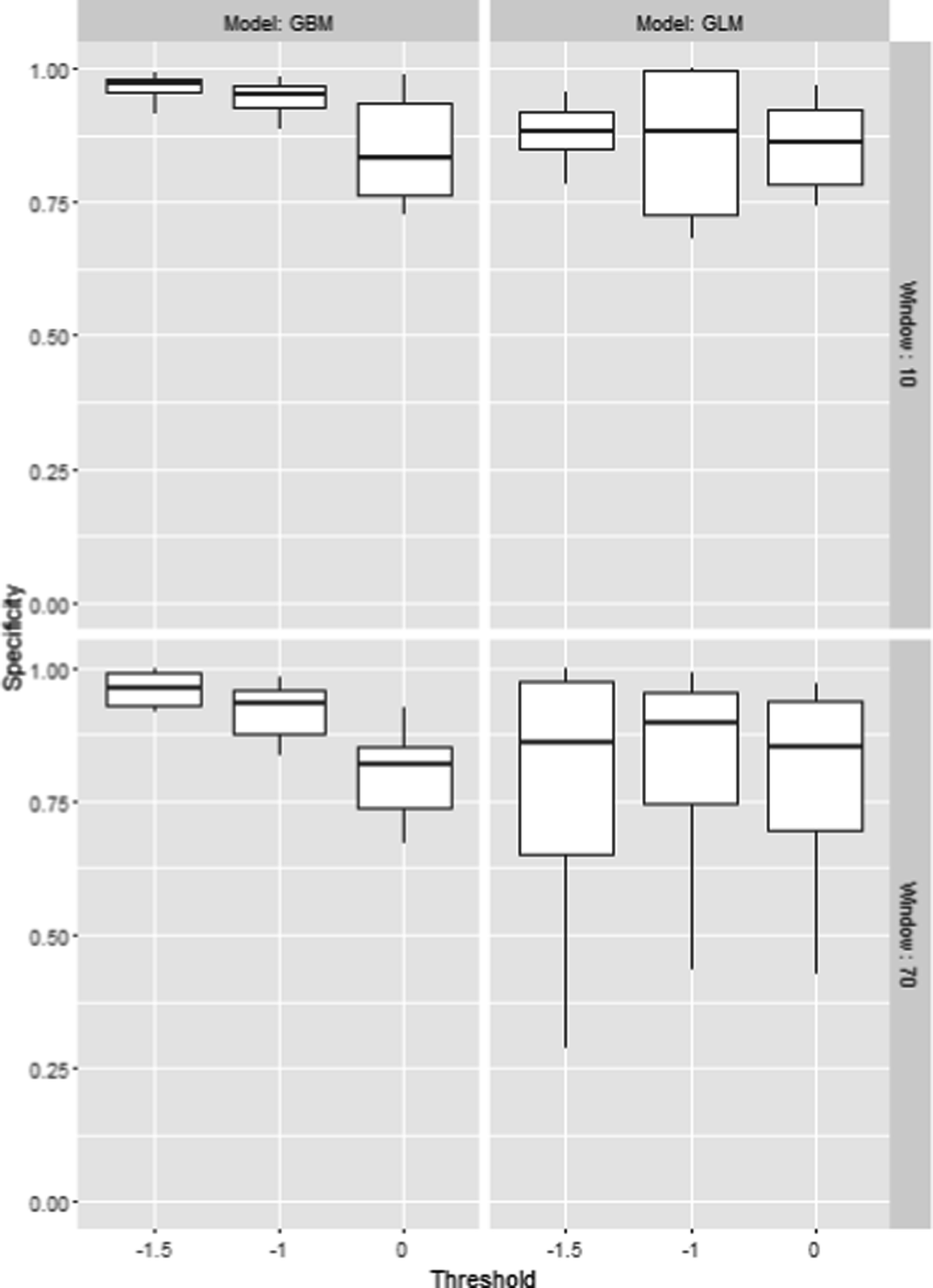 Bio-behavioral Modeling of Workload and Performance